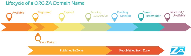 ORG.ZA Domain Name Lifecycle ZA Domains